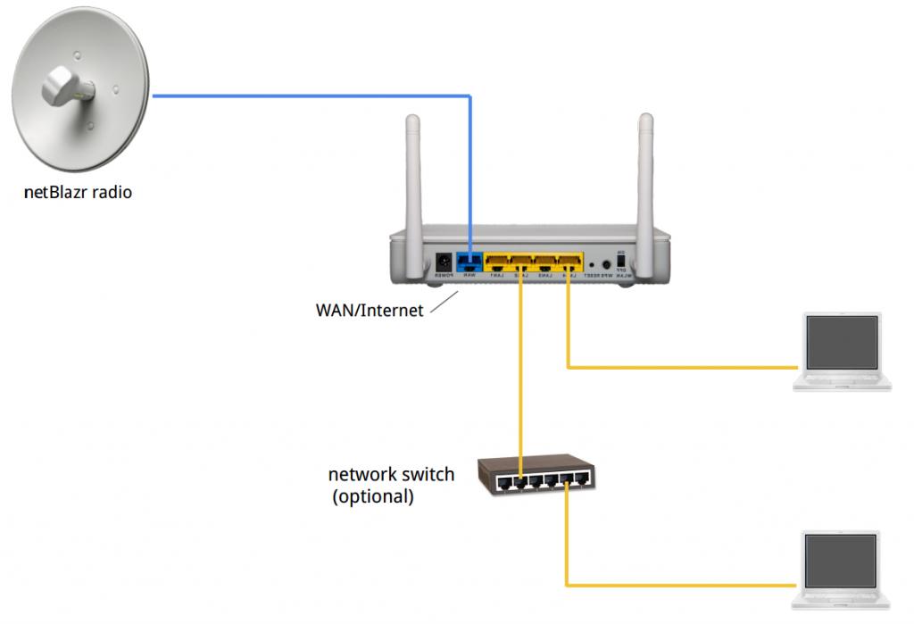 netblazr-standard-home-soho-network-setup-1000